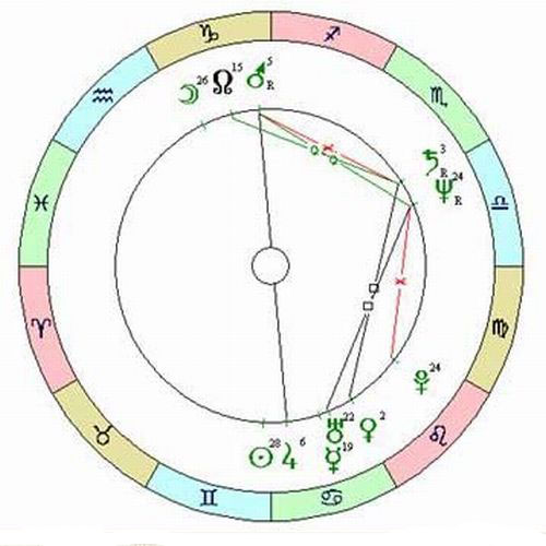 гороскопы совместимости по дате рождения: